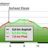 Altitude profile of the hike