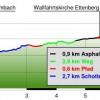 Almbach gorge Ettenberg hike