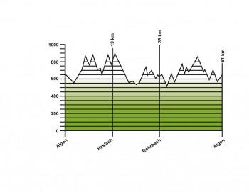 Höhendiagramm der gesamten 51 km