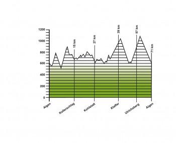 Höhenprofil der gesamten Wanderung mit 71 km